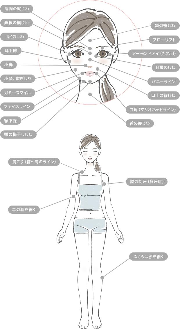 Uses for Botox - 治療できる部位